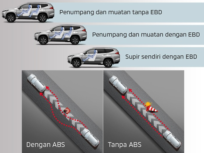 Safety Car - Anti-lock Brake System (ABS) dan Electronic Brake-force Distribution (EBD) - Pajero Sport - Mitsubishi Dealer Jakarta - Harga Dealer Resmi Mitsubishi